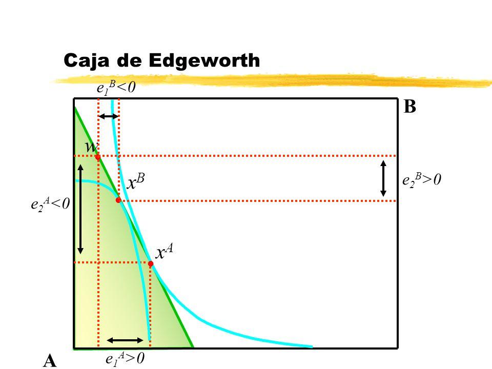 Caja de Edgeworth e1B<0 B w e2B>0 xB e2A<0 xA A e1A>0