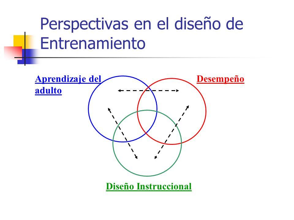 Perspectivas en el diseño de Entrenamiento