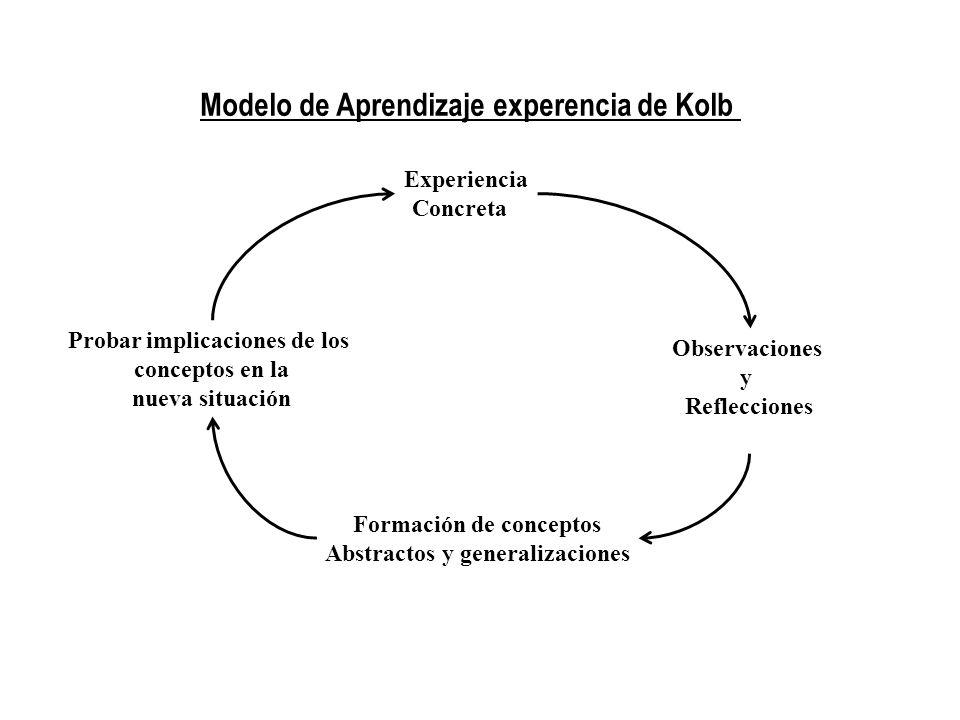 Modelo de Aprendizaje experencia de Kolb