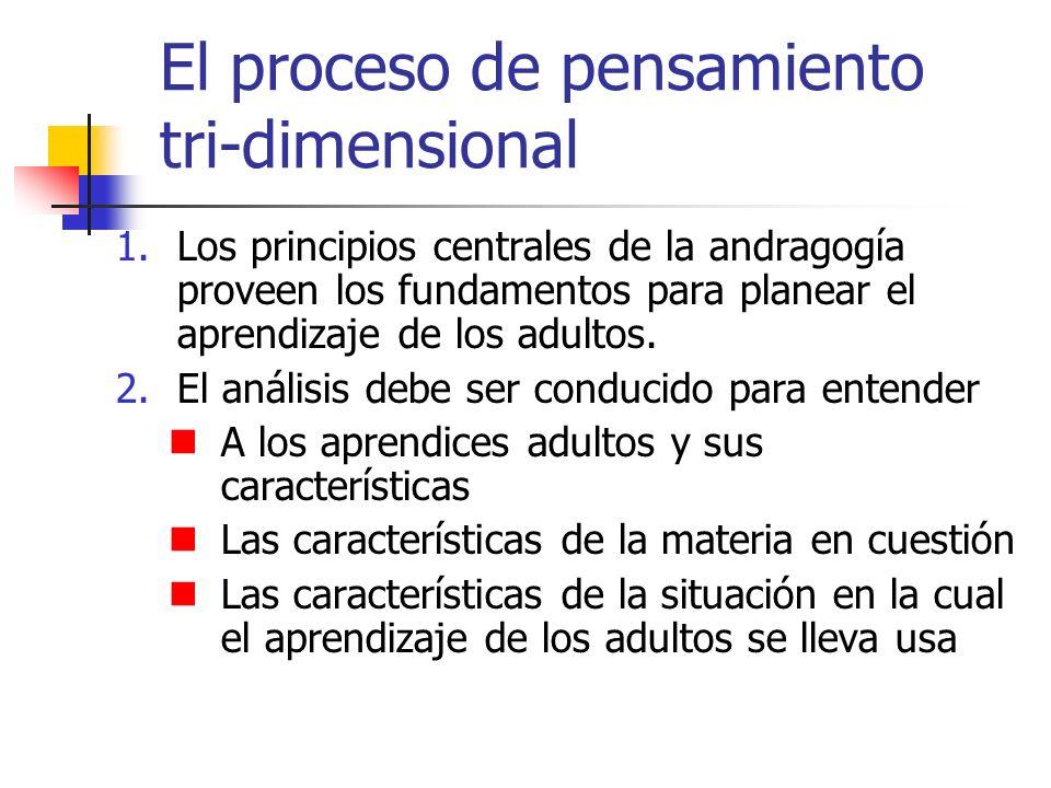 El proceso de pensamiento tri-dimensional