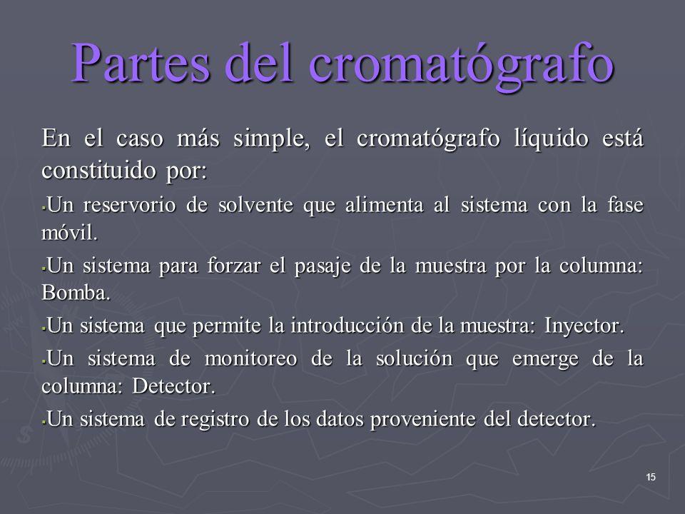 Partes del cromatógrafo