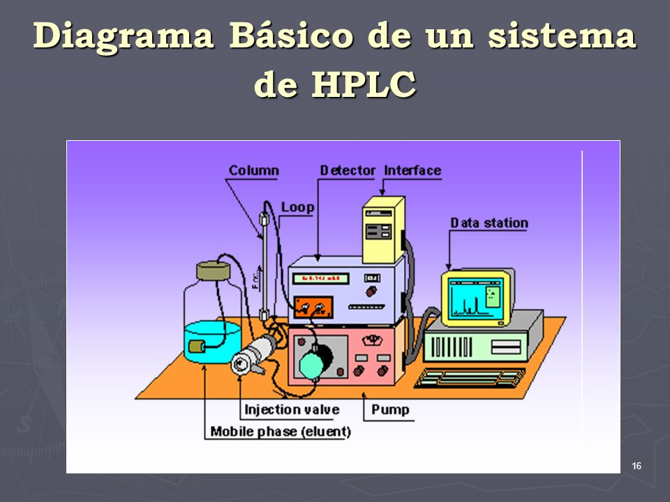 Diagrama Básico de un sistema de HPLC