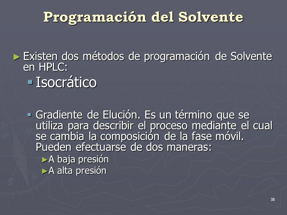 Programación del Solvente