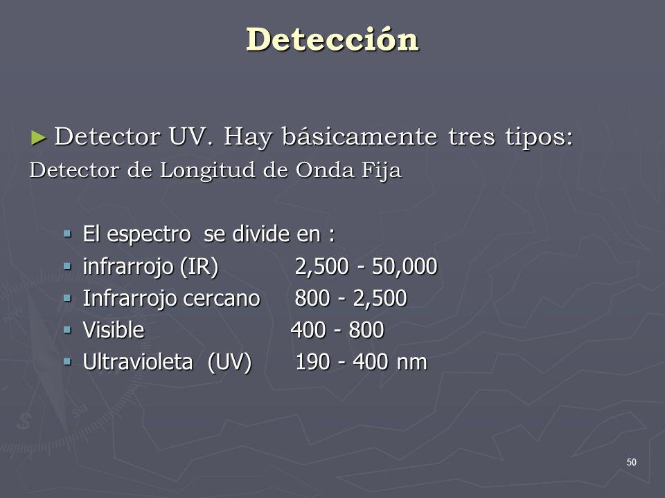 Detección Detector UV. Hay básicamente tres tipos:
