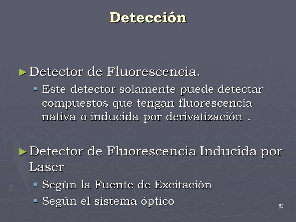 Detección Detector de Fluorescencia.