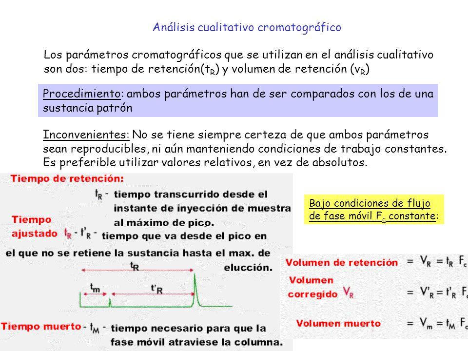 Análisis cualitativo cromatográfico