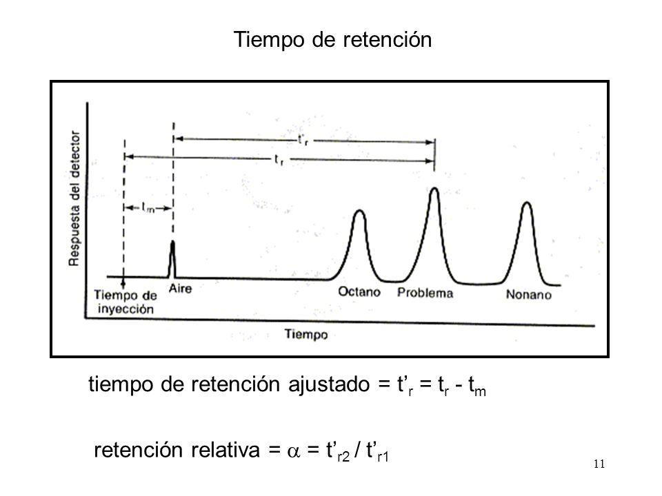 Tiempo de retención tiempo de retención ajustado = t'r = tr - tm.