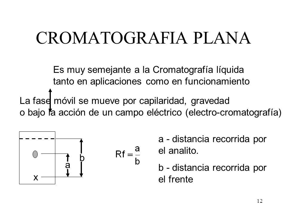 CROMATOGRAFIA PLANA Es muy semejante a la Cromatografía líquida