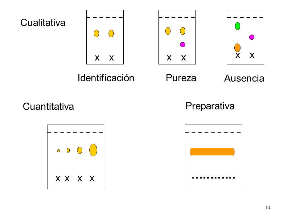 x Cualitativa Identificación Pureza Ausencia Cuantitativa Preparativa