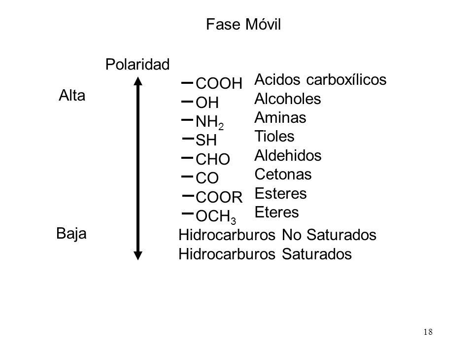 Fase Móvil Polaridad. Acidos carboxílicos. Alcoholes. Aminas. Tioles. Aldehidos. Cetonas. Esteres.
