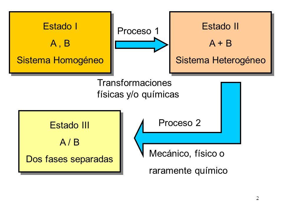 Estado I A , B. Sistema Homogéneo. Estado II. A + B. Sistema Heterogéneo. Estado III. A / B. Dos fases separadas.