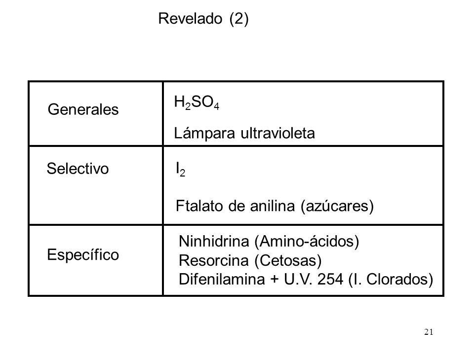 Revelado (2) H2SO4. Lámpara ultravioleta. I2. Ftalato de anilina (azúcares) Ninhidrina (Amino-ácidos)