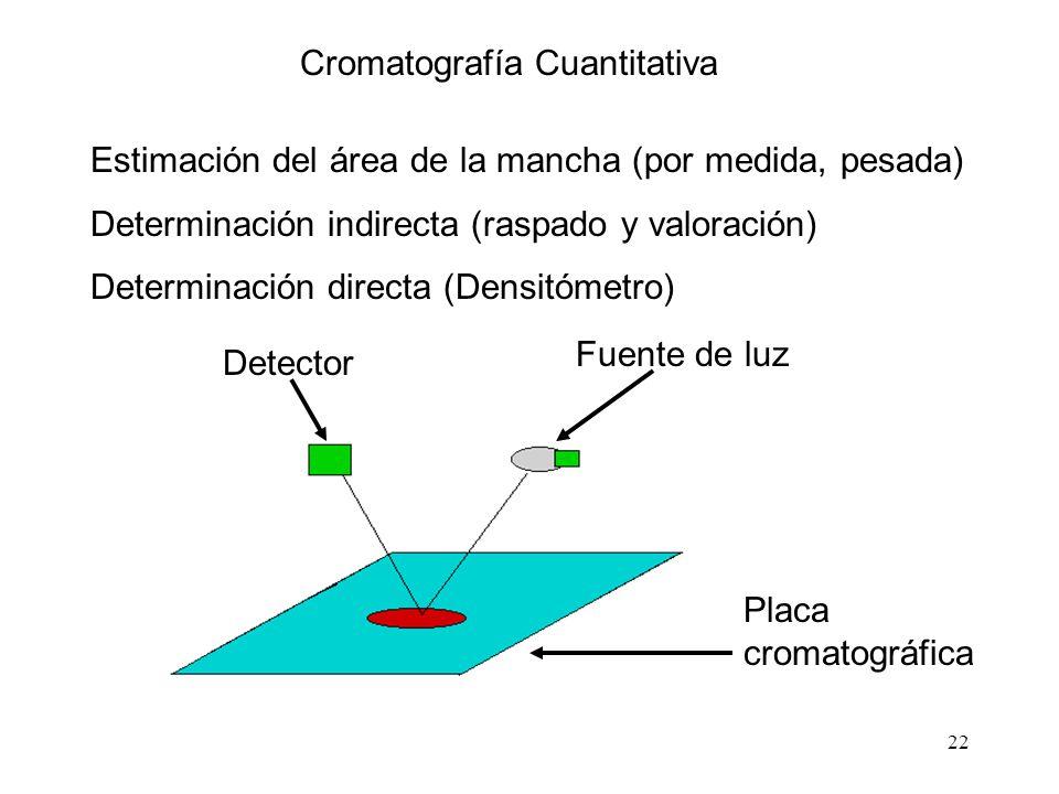Cromatografía Cuantitativa