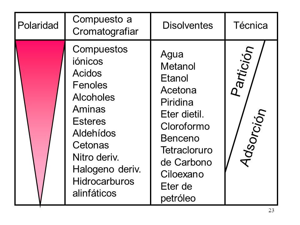 Partición Adsorción Agua Metanol Etanol Acetona Piridina Eter dietil.