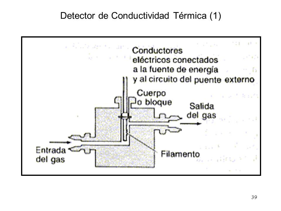 Detector de Conductividad Térmica (1)