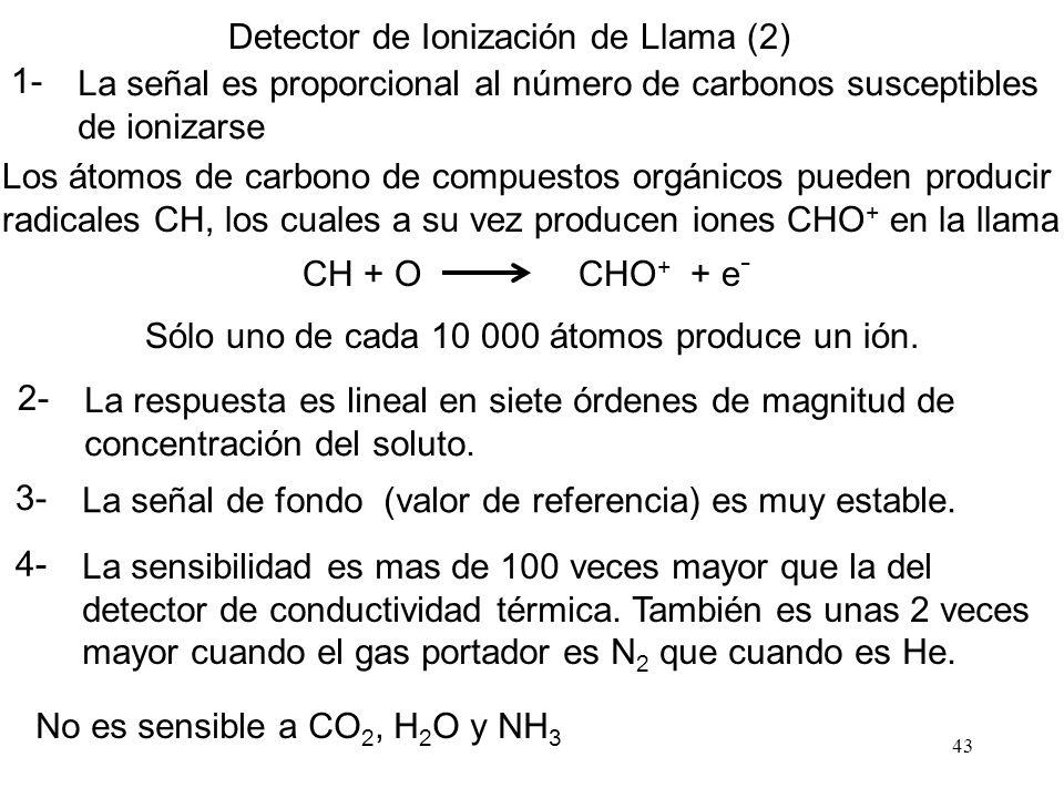 Detector de Ionización de Llama (2)