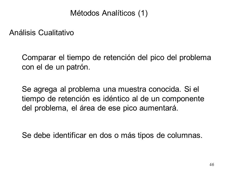 Métodos Analíticos (1) Análisis Cualitativo. Comparar el tiempo de retención del pico del problema con el de un patrón.
