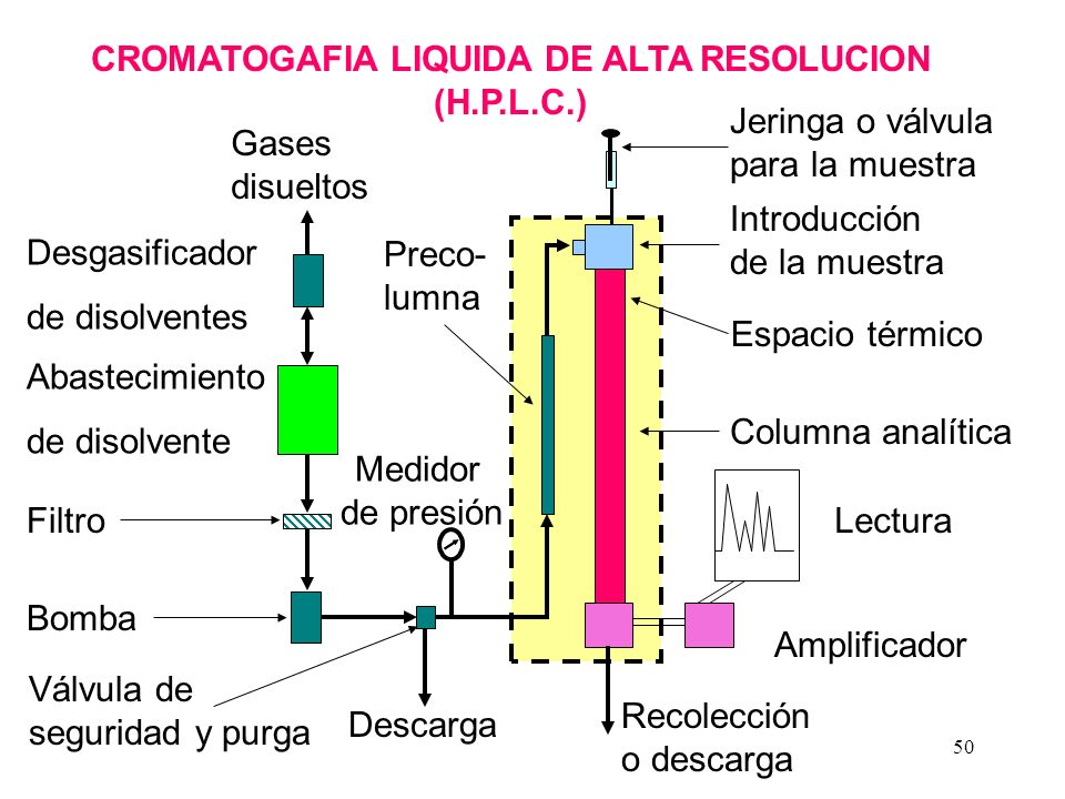 CROMATOGAFIA LIQUIDA DE ALTA RESOLUCION (H.P.L.C.)