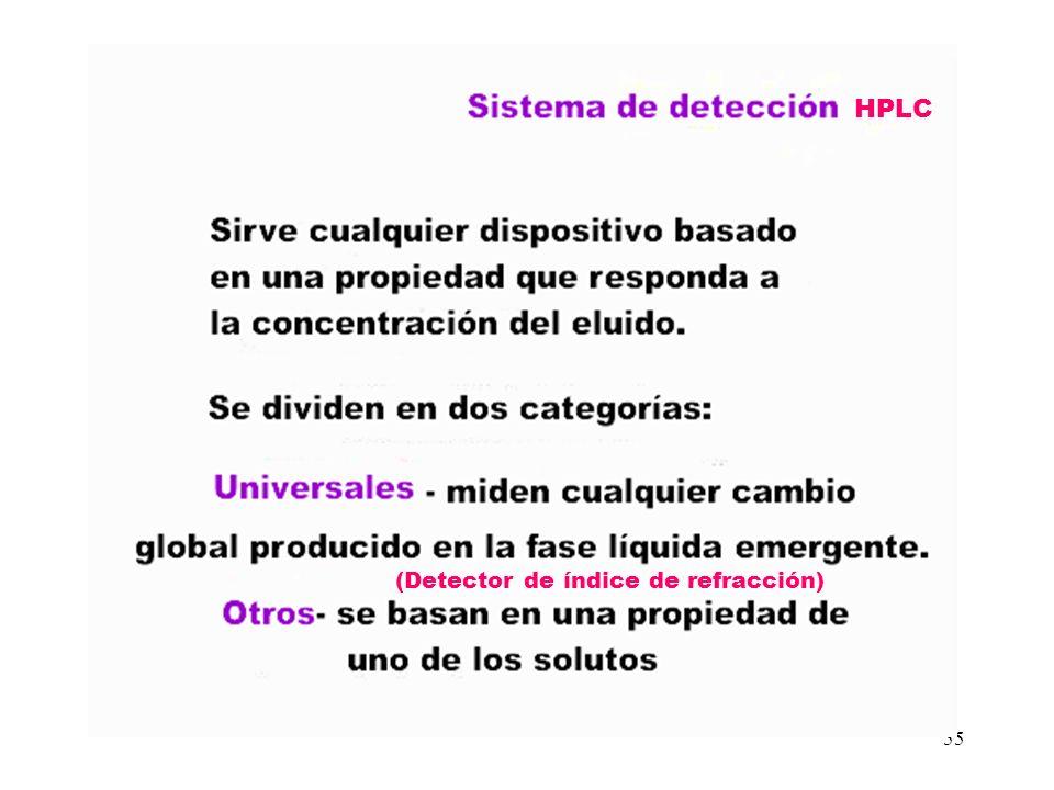 HPLC (Detector de índice de refracción)