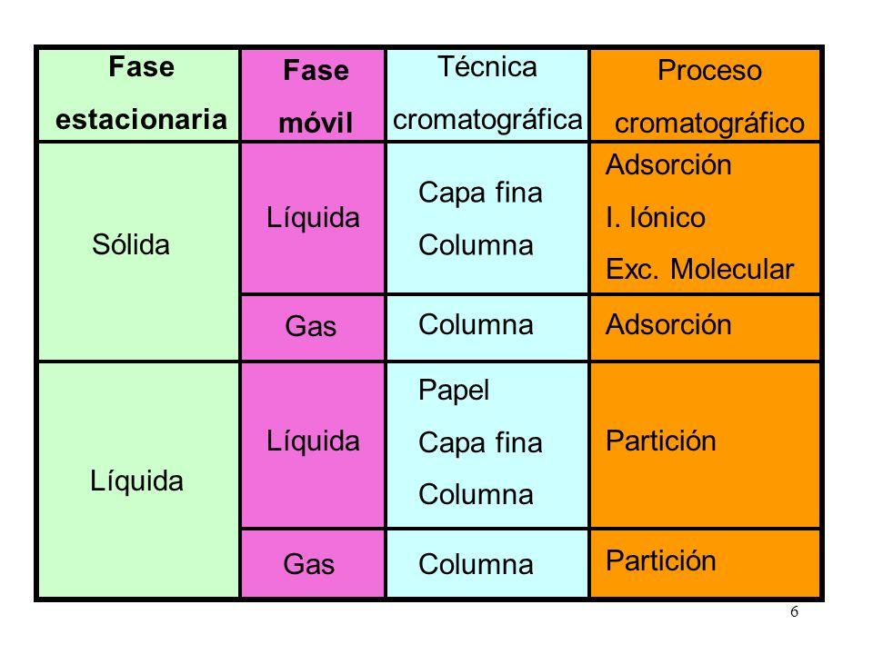 Fase estacionaria. móvil. Proceso. cromatográfico. Capa fina. Columna. Adsorción. I. Iónico.