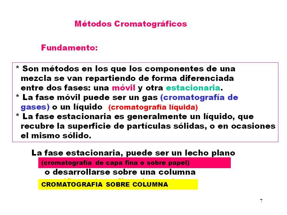 (cromatografía líquida)