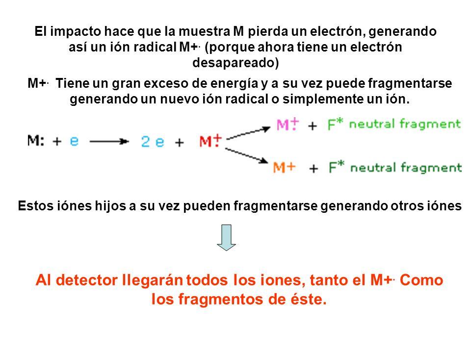 El impacto hace que la muestra M pierda un electrón, generando así un ión radical M+. (porque ahora tiene un electrón desapareado)