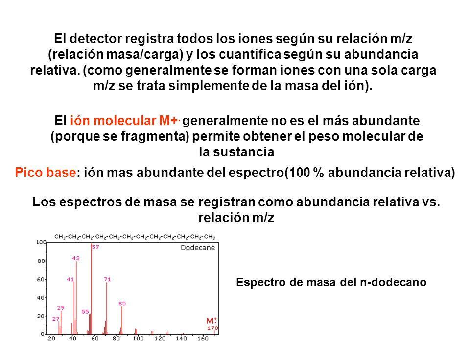 Pico base: ión mas abundante del espectro(100 % abundancia relativa)