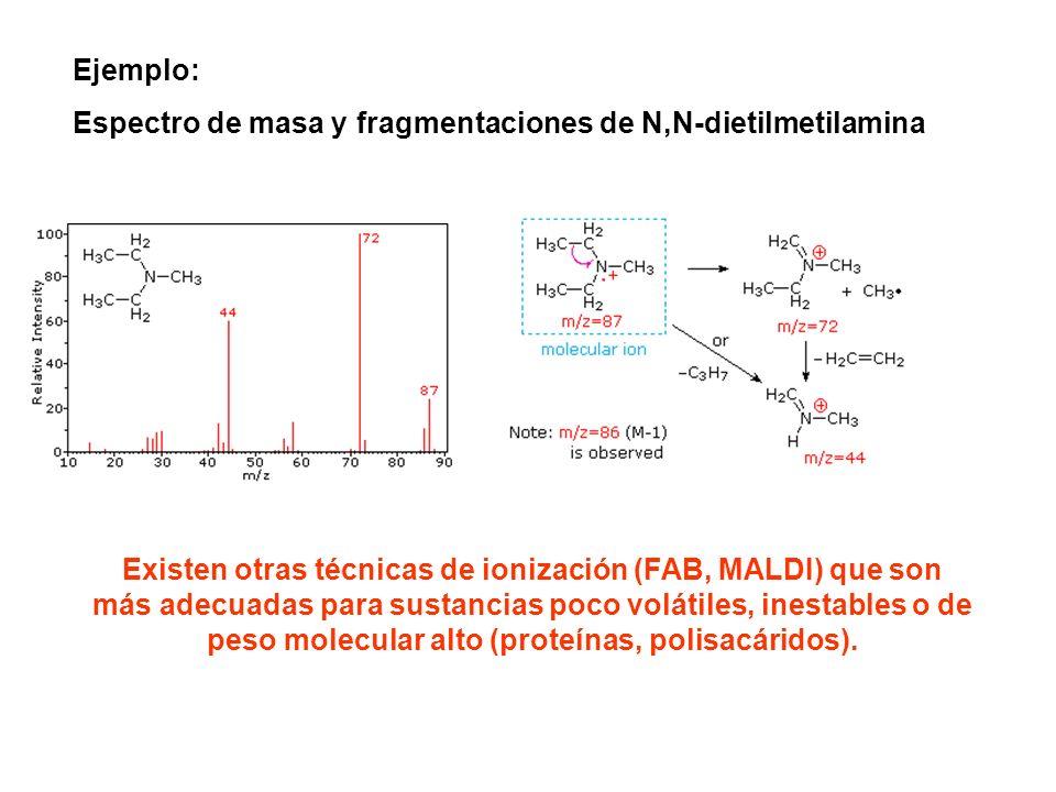 Ejemplo: Espectro de masa y fragmentaciones de N,N-dietilmetilamina.