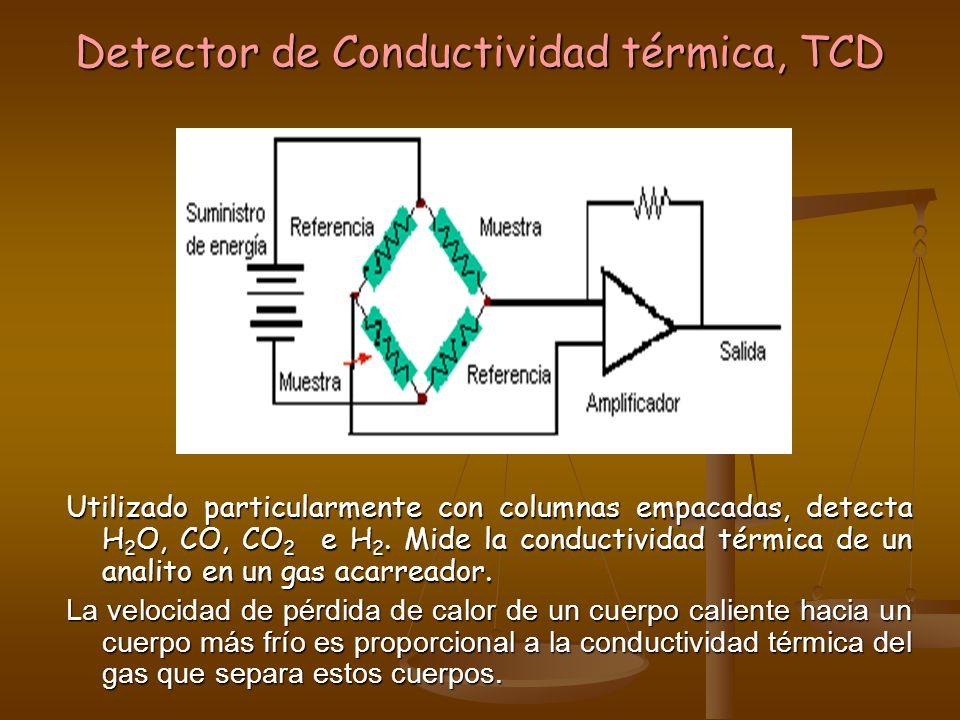 Detector de Conductividad térmica, TCD
