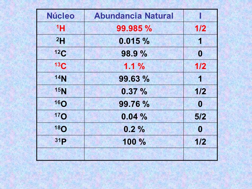 Núcleo Abundancia Natural. I. 1H. 99.985 % 1/2. 2H. 0.015 % 1. 12C. 98.9 % 13C. 1.1 % 14N.