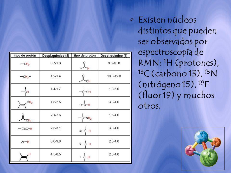 Existen núcleos distintos que pueden ser observados por espectroscopía de RMN: 1H (protones), 13C (carbono 13), 15N (nitrógeno 15), 19F (fluor 19) y muchos otros.