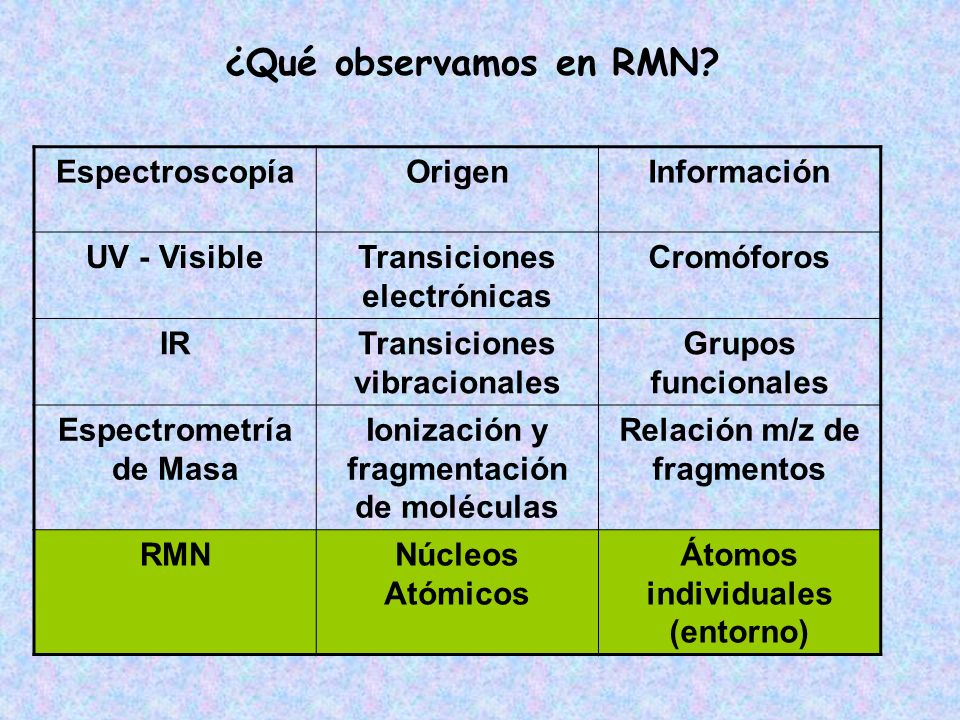 ¿Qué observamos en RMN Espectroscopía Origen Información UV - Visible