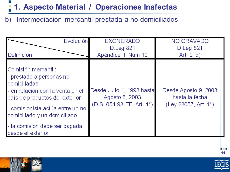 Aspecto Material / Operaciones Inafectas