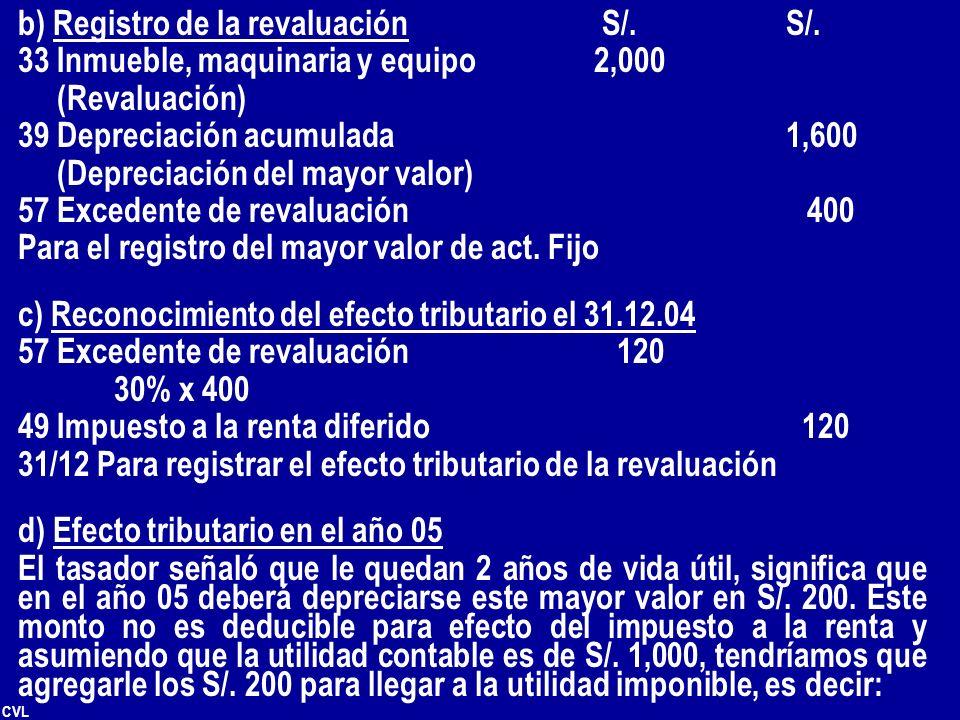 b) Registro de la revaluación S/. S/.