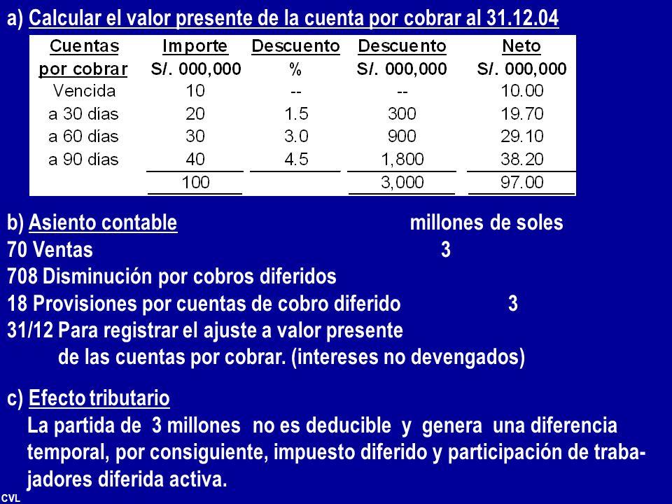 a) Calcular el valor presente de la cuenta por cobrar al 31.12.04