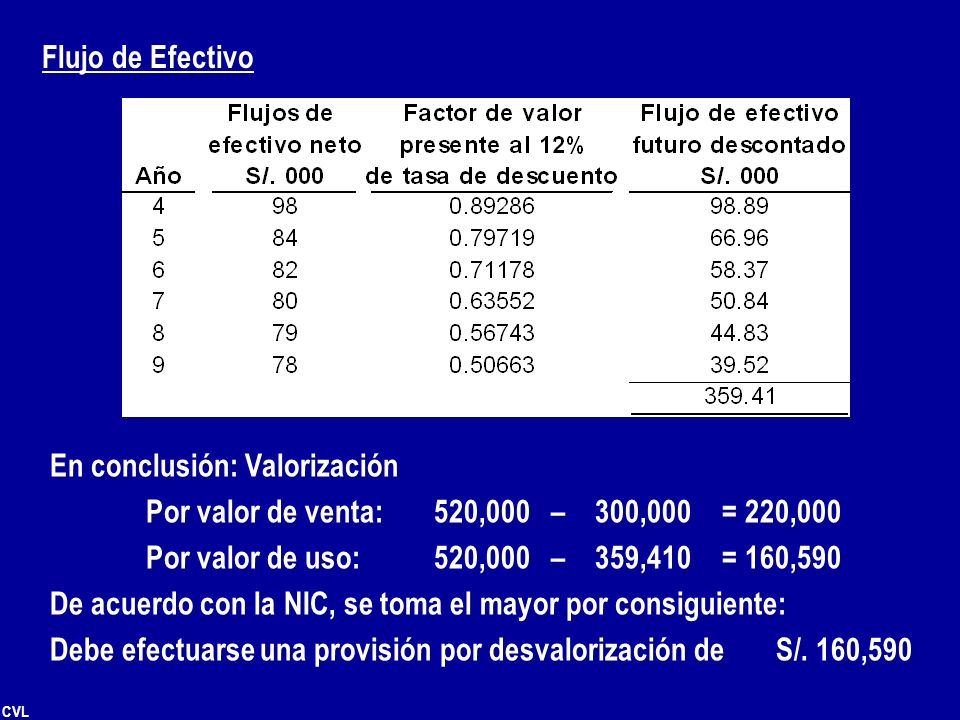 Flujo de Efectivo En conclusión: Valorización. Por valor de venta: 520,000 – 300,000 = 220,000.