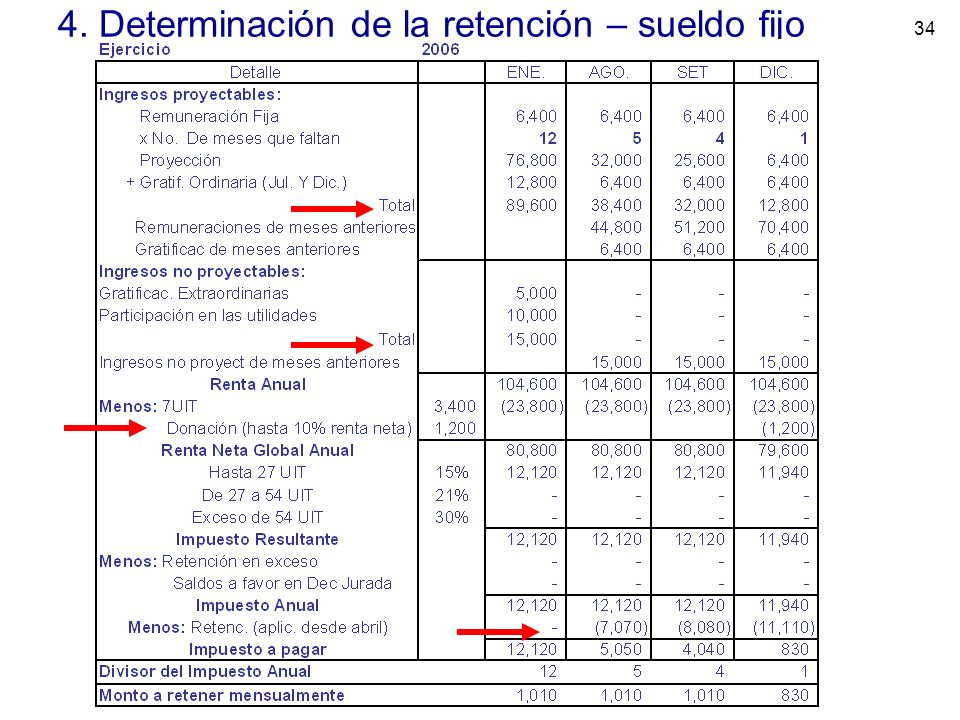 4. Determinación de la retención – sueldo fijo