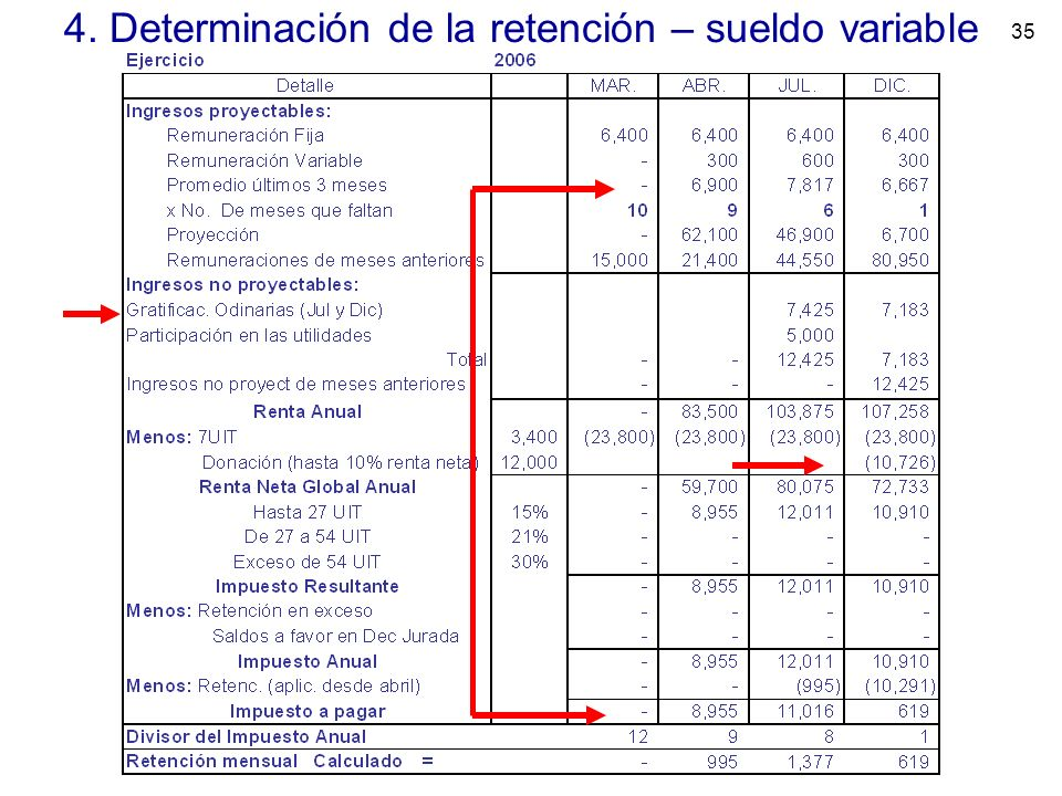 4. Determinación de la retención – sueldo variable