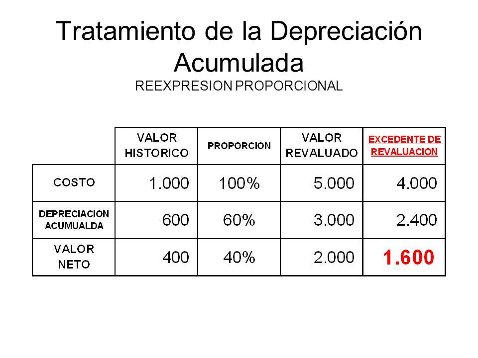 Tratamiento de la Depreciación Acumulada REEXPRESION PROPORCIONAL