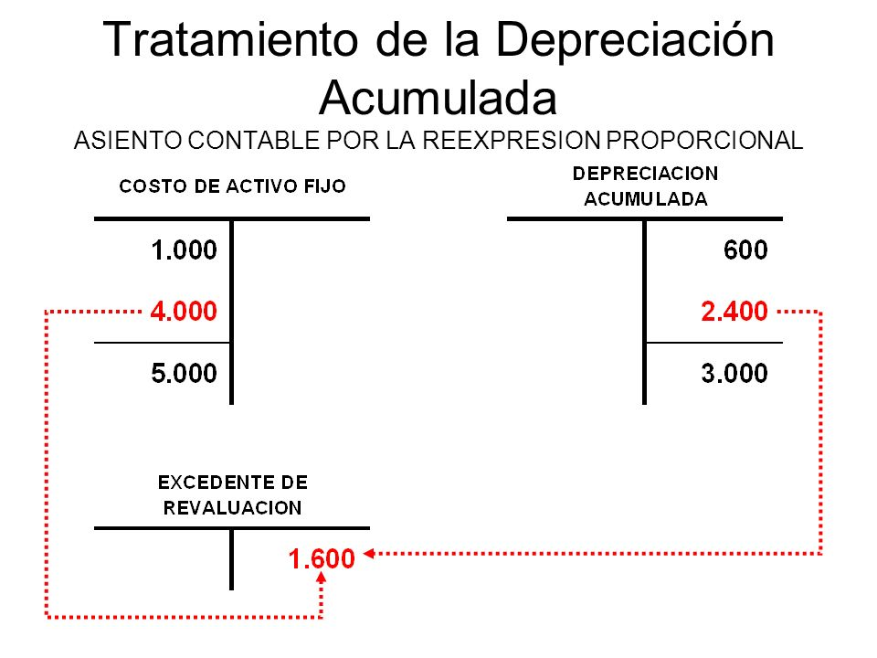 Tratamiento de la Depreciación Acumulada ASIENTO CONTABLE POR LA REEXPRESION PROPORCIONAL