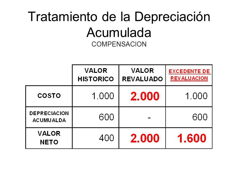 Tratamiento de la Depreciación Acumulada COMPENSACION