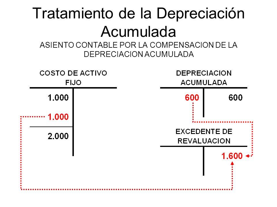Tratamiento de la Depreciación Acumulada ASIENTO CONTABLE POR LA COMPENSACION DE LA DEPRECIACION ACUMULADA