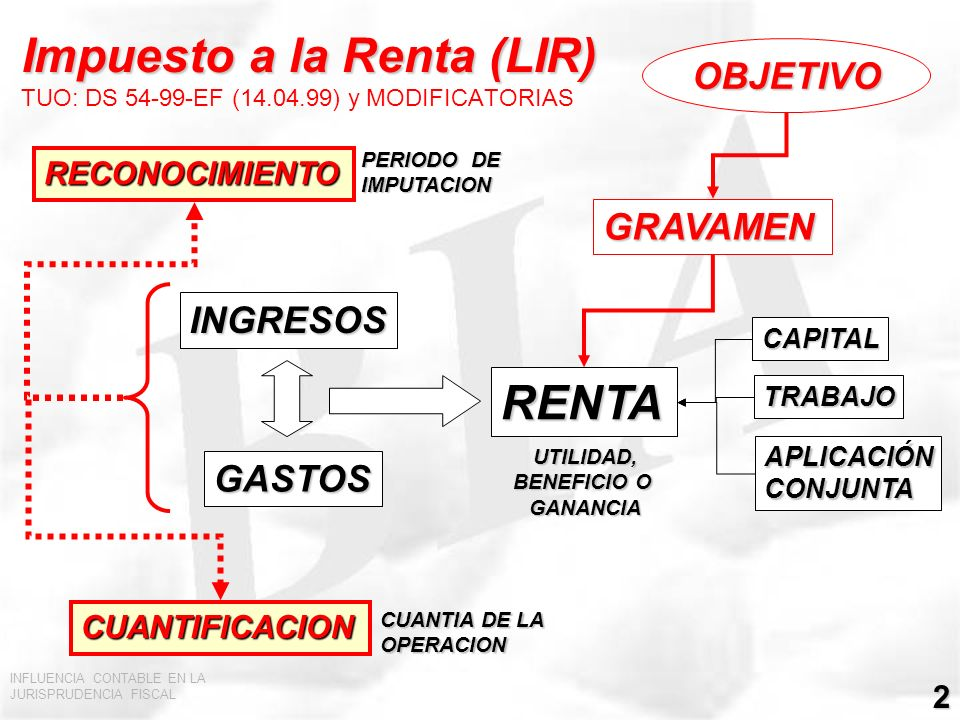 Impuesto a la Renta (LIR) TUO: DS 54-99-EF (14.04.99) y MODIFICATORIAS