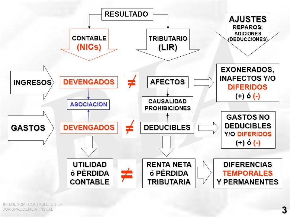 = = = AJUSTES (NICs) (LIR) GASTOS RESULTADO INGRESOS EXONERADOS,