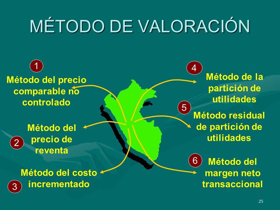 MÉTODO DE VALORACIÓN 1 4 Método de la partición de utilidades