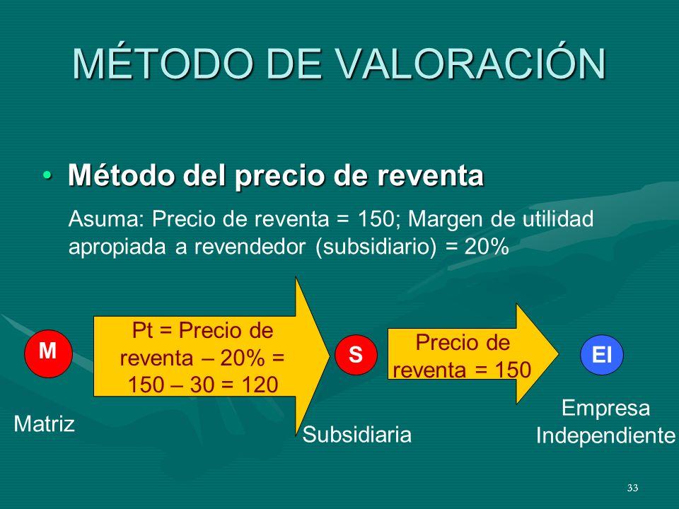 MÉTODO DE VALORACIÓN Método del precio de reventa