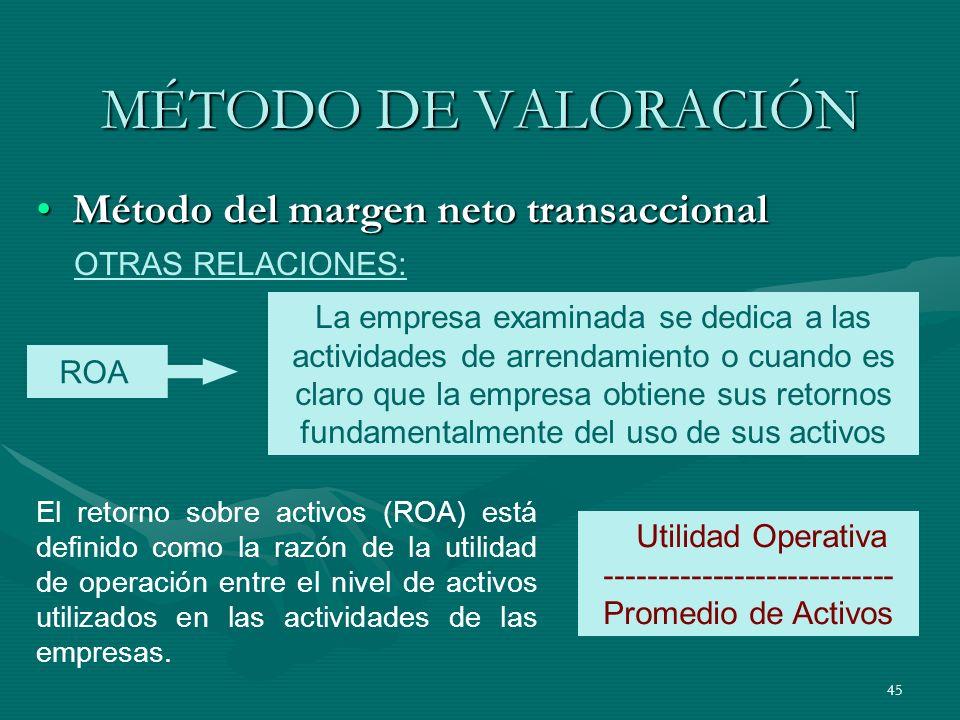 Utilidad Operativa --------------------------- Promedio de Activos