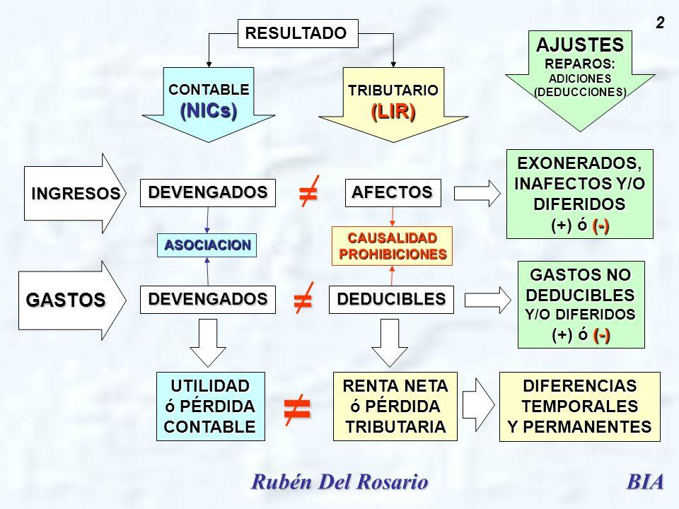 = = = Rubén Del Rosario BIA AJUSTES (NICs) (LIR) GASTOS RESULTADO