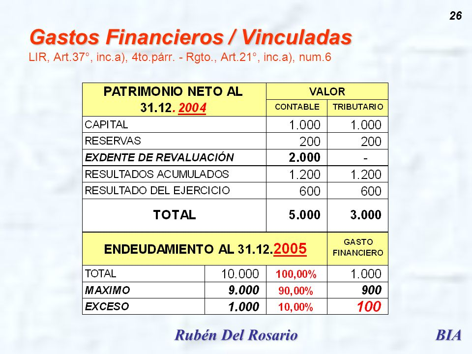 Gastos Financieros / Vinculadas LIR, Art. 37°, inc. a), 4to. párr