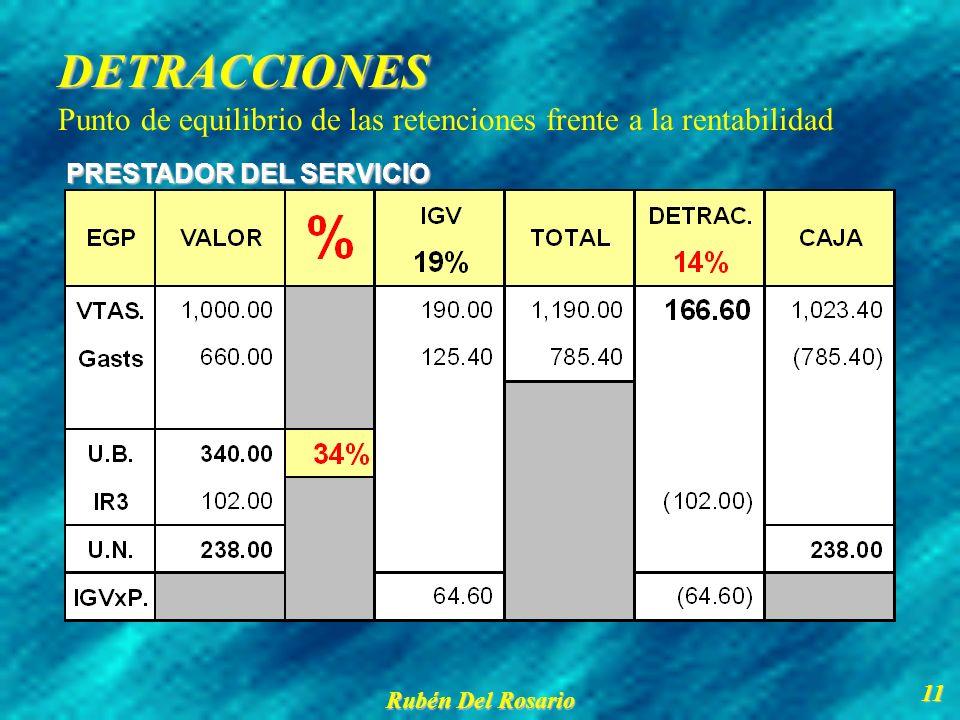 DETRACCIONES Punto de equilibrio de las retenciones frente a la rentabilidad